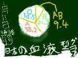 [2011-01-11 18:04:03] 血液型Graph!